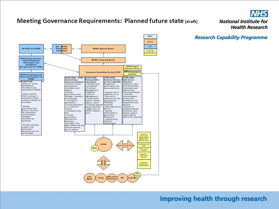 Meeting Governance Requirements: Planned future state (draft)