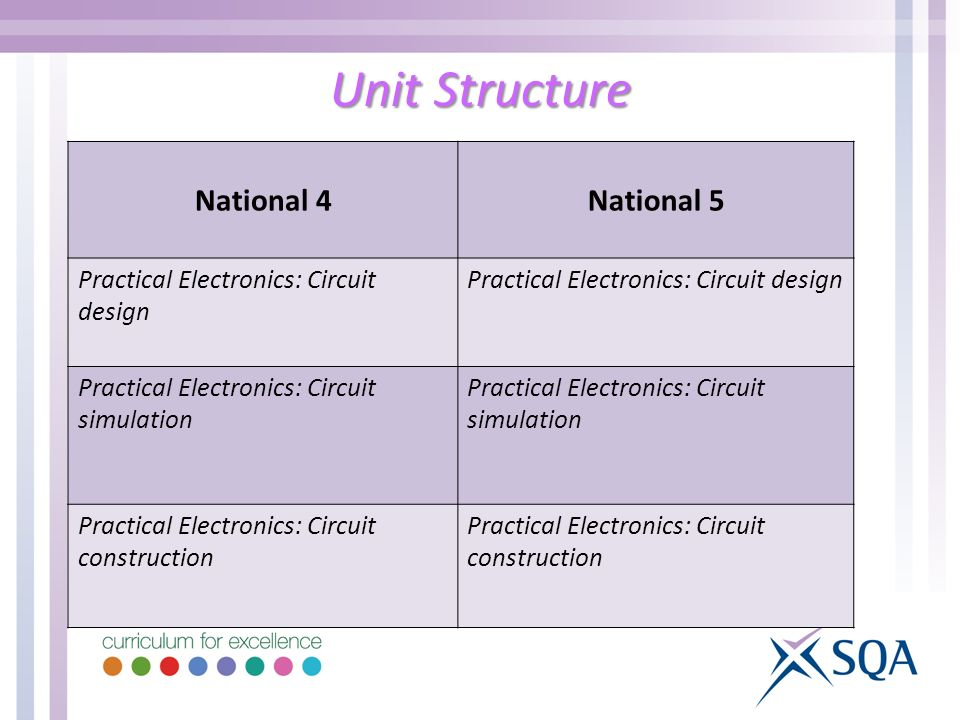 Unit Structure National 4National 5 Practical Electronics: Circuit design Practical Electronics: Circuit simulation Practical Electronics: Circuit construction