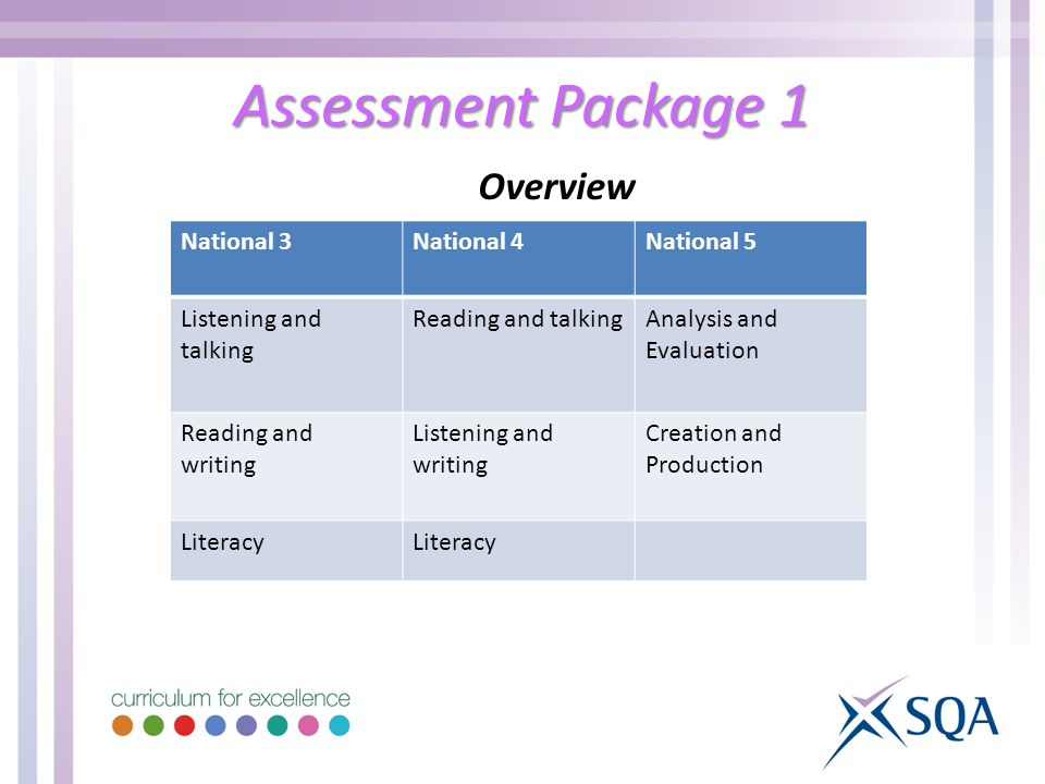 Assessment Package 1 Overview National 3National 4National 5 Listening and talking Reading and talkingAnalysis and Evaluation Reading and writing Listening and writing Creation and Production Literacy