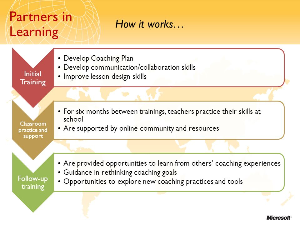 Partners in Learning How it works… Partners in Learning Initial Training Develop Coaching Plan Develop communication/collaboration skills Improve lesson design skills Classroom practice and support For six months between trainings, teachers practice their skills at school Are supported by online community and resources Follow-up training Are provided opportunities to learn from others coaching experiences Guidance in rethinking coaching goals Opportunities to explore new coaching practices and tools