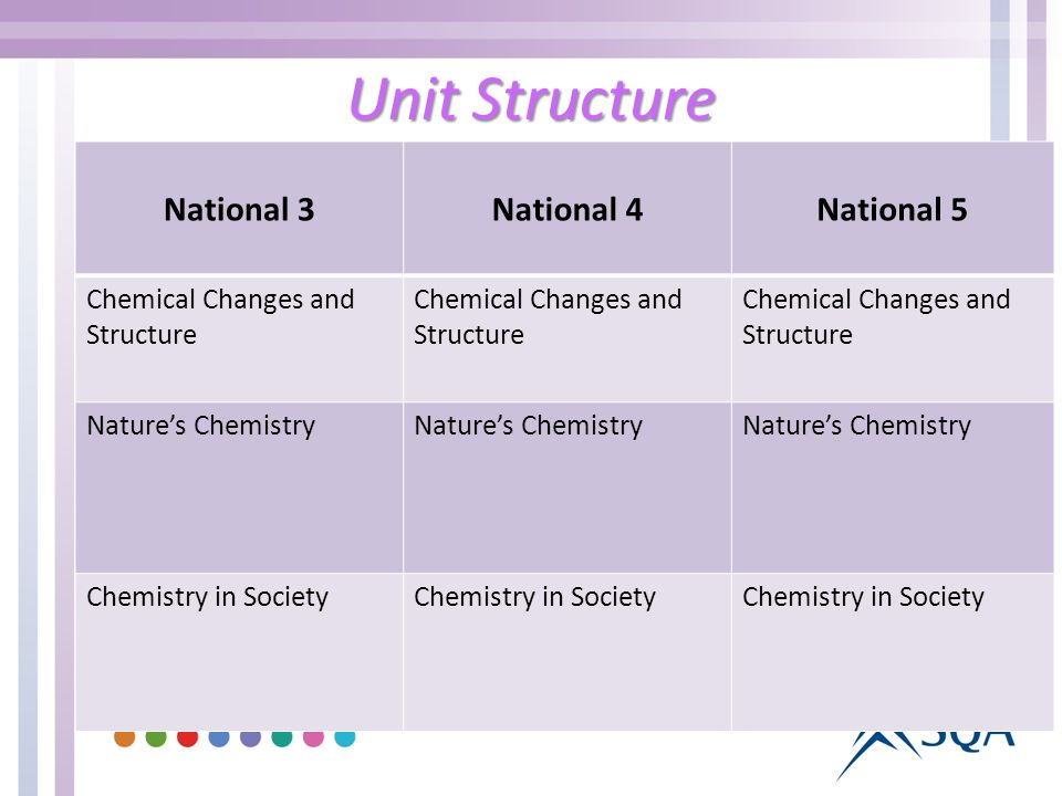 Unit Structure National 3National 4National 5 Chemical Changes and Structure Natures Chemistry Chemistry in Society