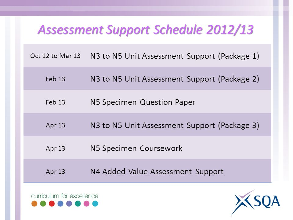 Assessment Support Schedule 2012/13 Oct 12 to Mar 13 N3 to N5 Unit Assessment Support (Package 1) Feb 13 N3 to N5 Unit Assessment Support (Package 2) Feb 13 N5 Specimen Question Paper Apr 13 N3 to N5 Unit Assessment Support (Package 3) Apr 13 N5 Specimen Coursework Apr 13 N4 Added Value Assessment Support