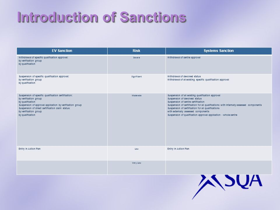 Introduction of Sanctions EV SanctionRiskSystems Sanction Withdrawal of specific qualification approval: by verification group by qualification Severe Withdrawal of centre approval Suspension of specific qualification approval: by verification group by qualification Significant Withdrawal of devolved status Withdrawal of all existing specific qualification approval Suspension of specific qualification certification: by verification group by qualification Suspension of approval application by verification group Suspension of direct certification claim status: by verification group by qualification Moderate Suspension of all existing qualification approval Suspension of devolved status Suspension of centre certification Suspension of certification for all qualifications with internally assessed components Suspension of certification for all qualifications with externally assessed components Suspension of qualification approval application - whole centre Entry in Action Plan Low Entry in Action Plan Very Low