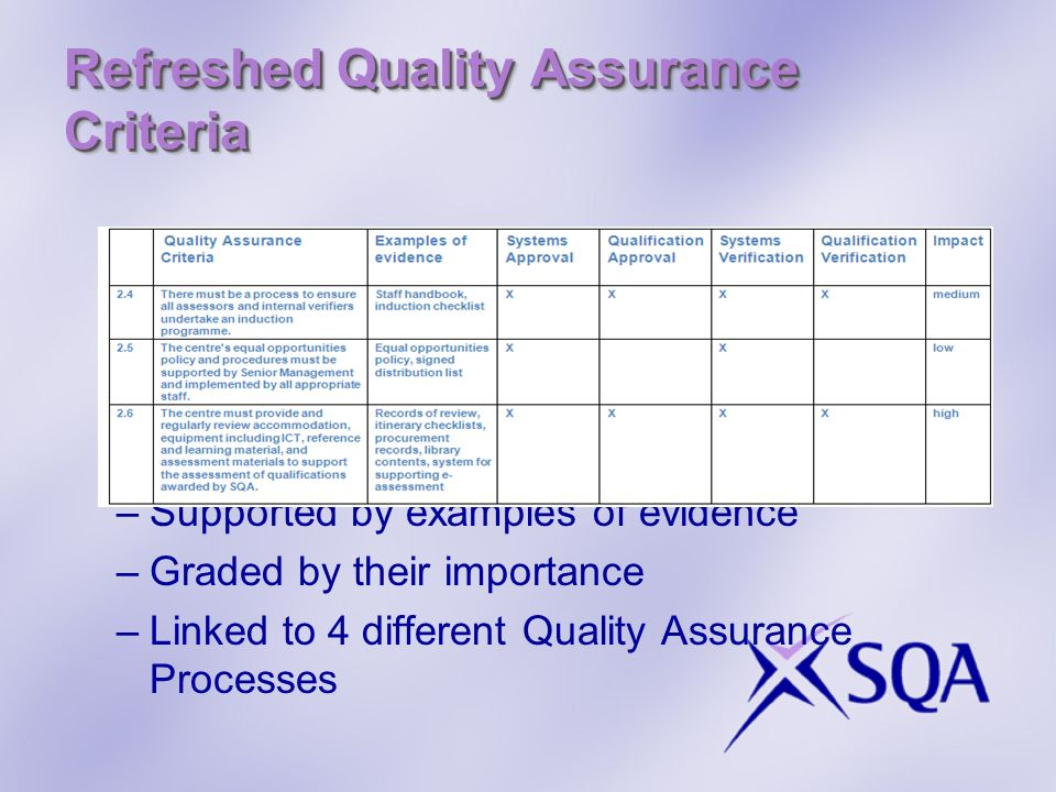 Refreshed Quality Assurance Criteria –Supported by examples of evidence –Graded by their importance –Linked to 4 different Quality Assurance Processes