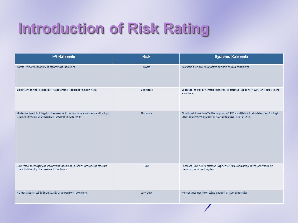 Introduction of Risk Rating EV RationaleRiskSystems Rationale Severe threat to integrity of assessment decisionsSevereSystemic high risk to effective support of SQA candidates Significant threat to integrity of assessment decisions in short-term.Significant Localised and/or systematic high risk to effective support of SQA candidates in the short term Moderate threat to integrity of assessment decisions in short-term and/or high threat to integrity of assessment decision in long-term.