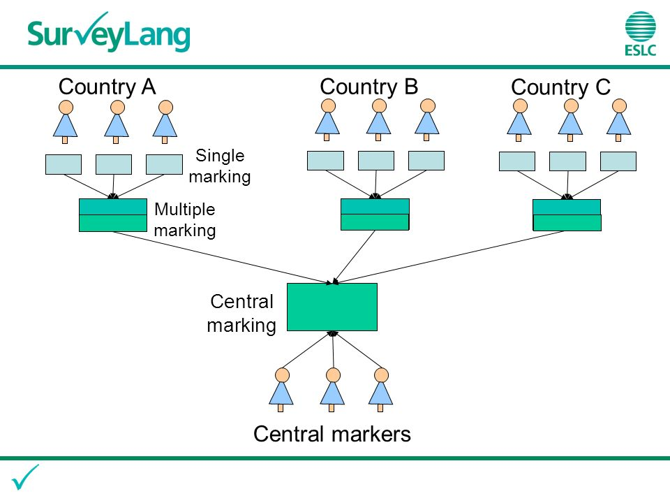 Central marking Country A Country C Country B Multiple marking Single marking Central markers