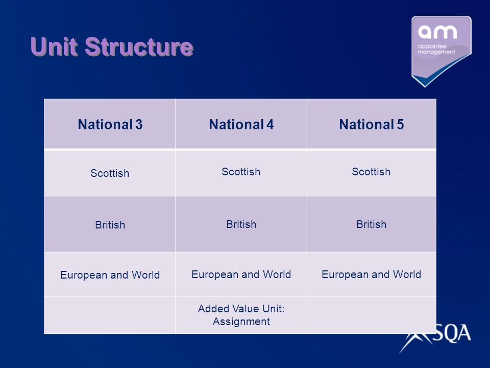 Unit Structure National 3National 4National 5 Scottish British European and World Added Value Unit: Assignment