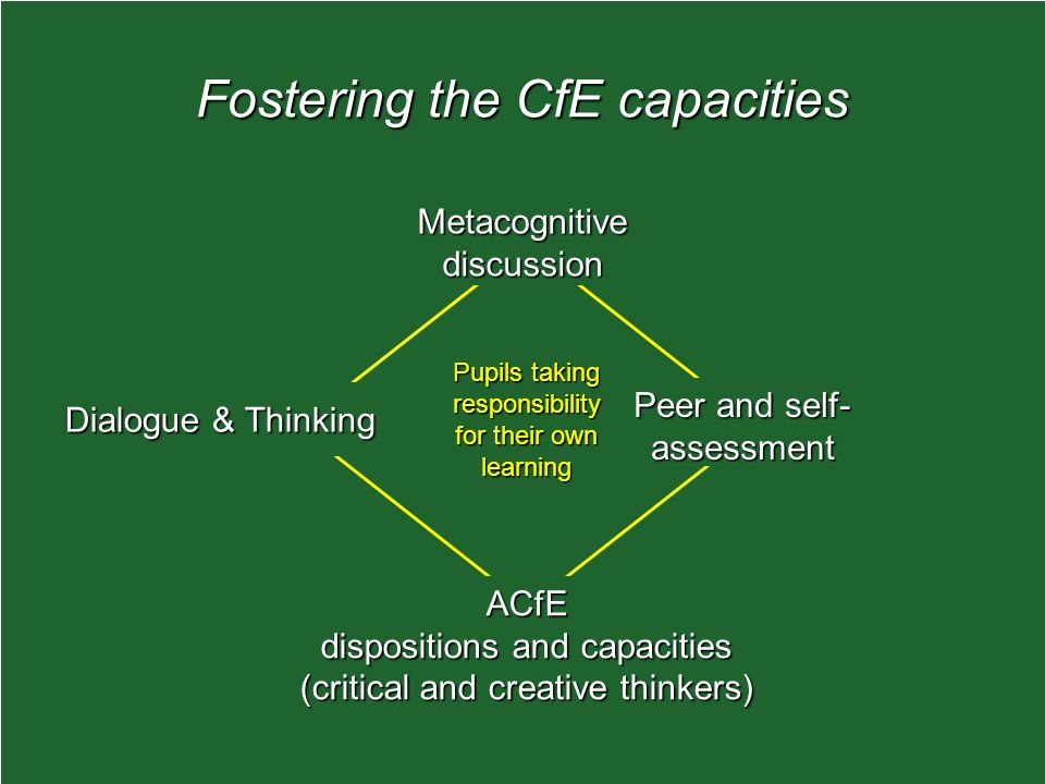 Fostering the CfE capacities Dialogue & Thinking Peer and self- assessment ACfE dispositions and capacities (critical and creative thinkers) Metacognitive discussion Pupils taking responsibility for their own learning