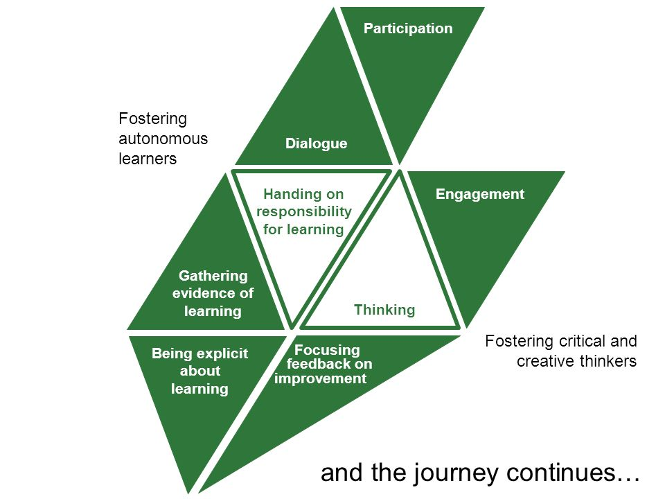 Being explicit about learning Focusing feedback on improvement Gathering evidence of learning Handing on responsibility for learning Participation Dialogue Engagement Thinking Fostering critical and creative thinkers Fostering autonomous learners and the journey continues…