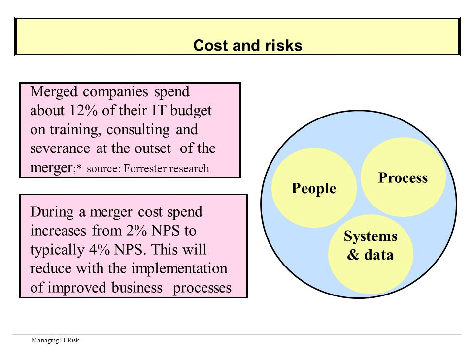 Managing IT Risk Cost and risks Process Systems & data People During a merger cost spend increases from 2% NPS to typically 4% NPS.