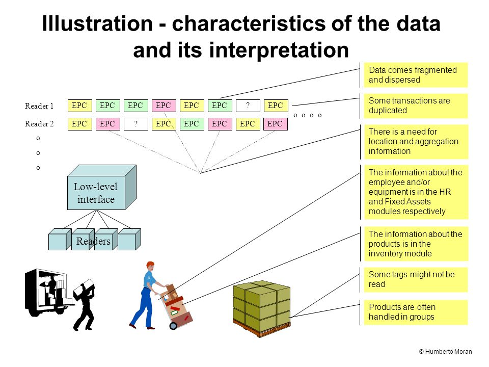 © Humberto Moran Illustration - characteristics of the data and its interpretation Products are often handled in groups Some tags might not be read Low-level interface Readers The information about the products is in the inventory module The information about the employee and/or equipment is in the HR and Fixed Assets modules respectively EPC .