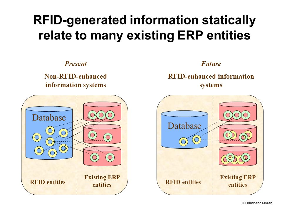© Humberto Moran RFID-generated information statically relate to many existing ERP entities RFID entities Existing ERP entities Database Present Non-RFID-enhanced information systems RFID entities Existing ERP entities Database Future RFID-enhanced information systems