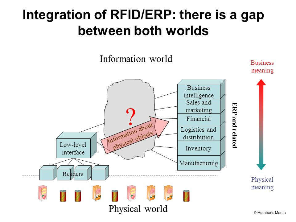 © Humberto Moran Integration of RFID/ERP: there is a gap between both worlds Physical world Information world Low-level interface Readers Manufacturing Inventory Logistics and distribution Financial ERP and related Sales and marketing Business intelligence .