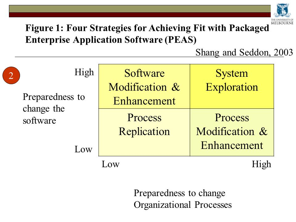 Figure 1: Four Strategies for Achieving Fit with Packaged Enterprise Application Software (PEAS) Preparedness to change Organizational Processes Preparedness to change the software High Software Modification & Enhancement System Exploration Low Process Replication Process Modification & Enhancement LowHigh 2 Shang and Seddon, 2003