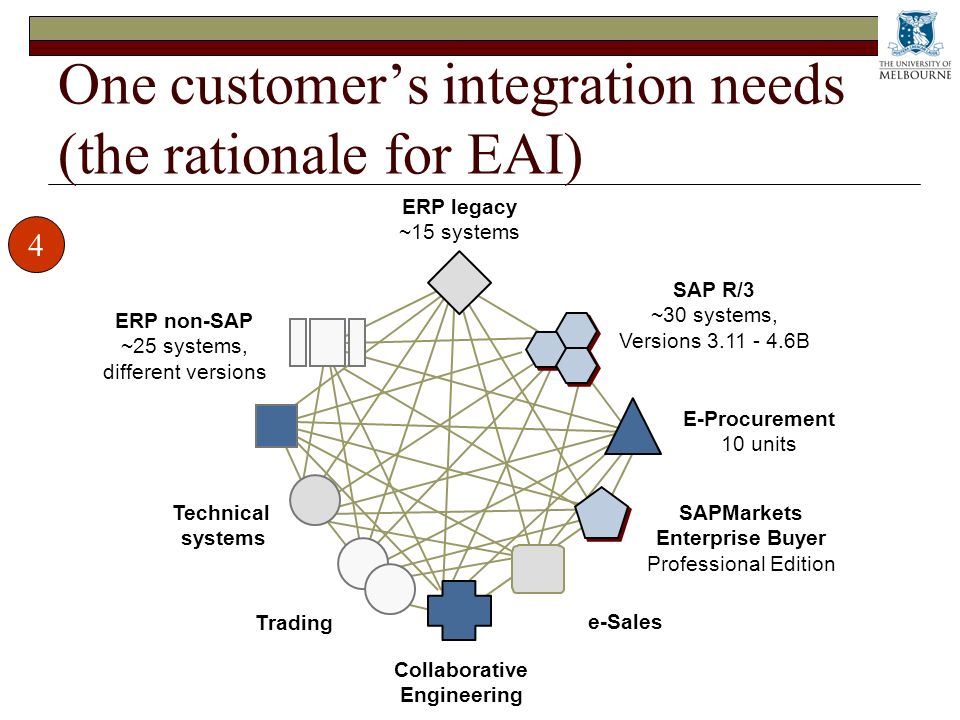 One customers integration needs (the rationale for EAI) ERP legacy ~15 systems ERP non-SAP ~25 systems, different versions Technical systems Trading Collaborative Engineering e-Sales SAP R/3 ~30 systems, Versions 3.11 - 4.6B E-Procurement 10 units SAPMarkets Enterprise Buyer Professional Edition 4
