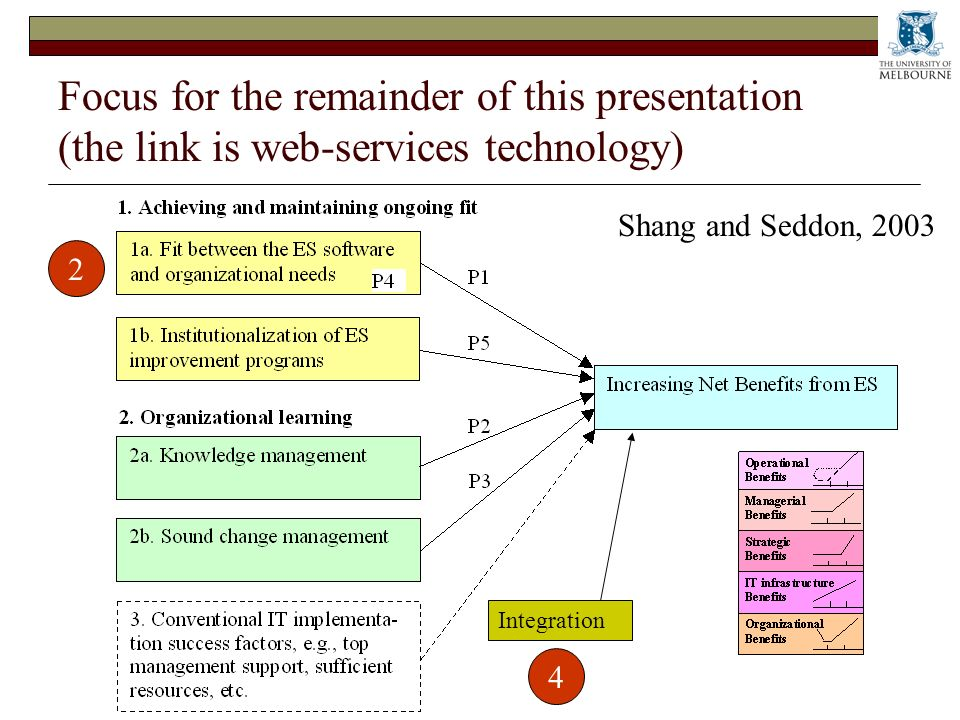 Focus for the remainder of this presentation (the link is web-services technology) Integration 2 4 Shang and Seddon, 2003