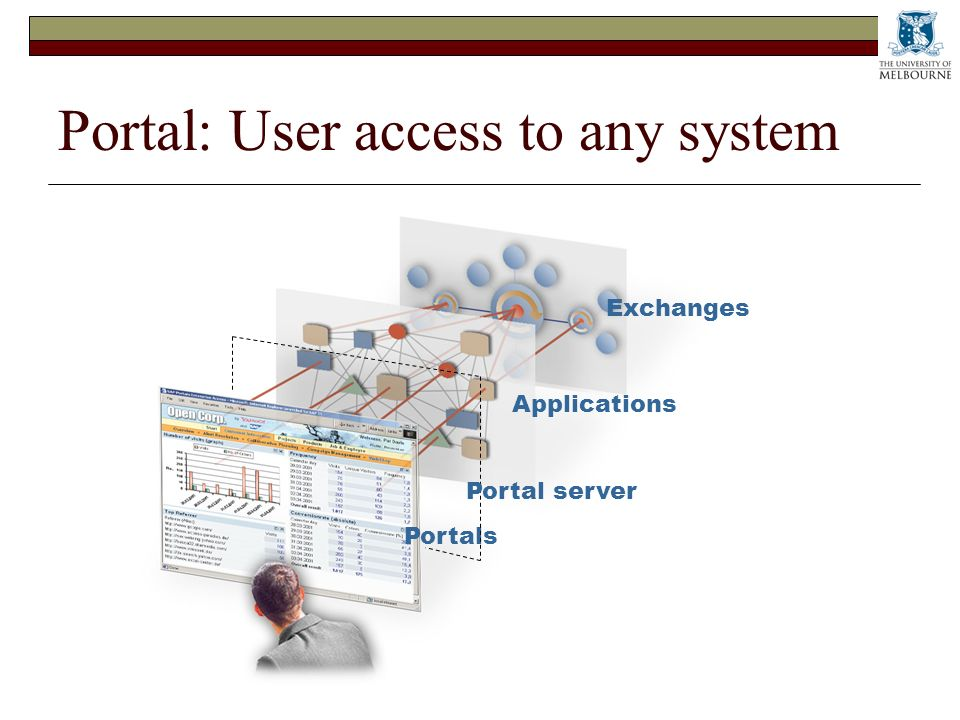 Portal: User access to any system Portals Exchanges Applications Portal server