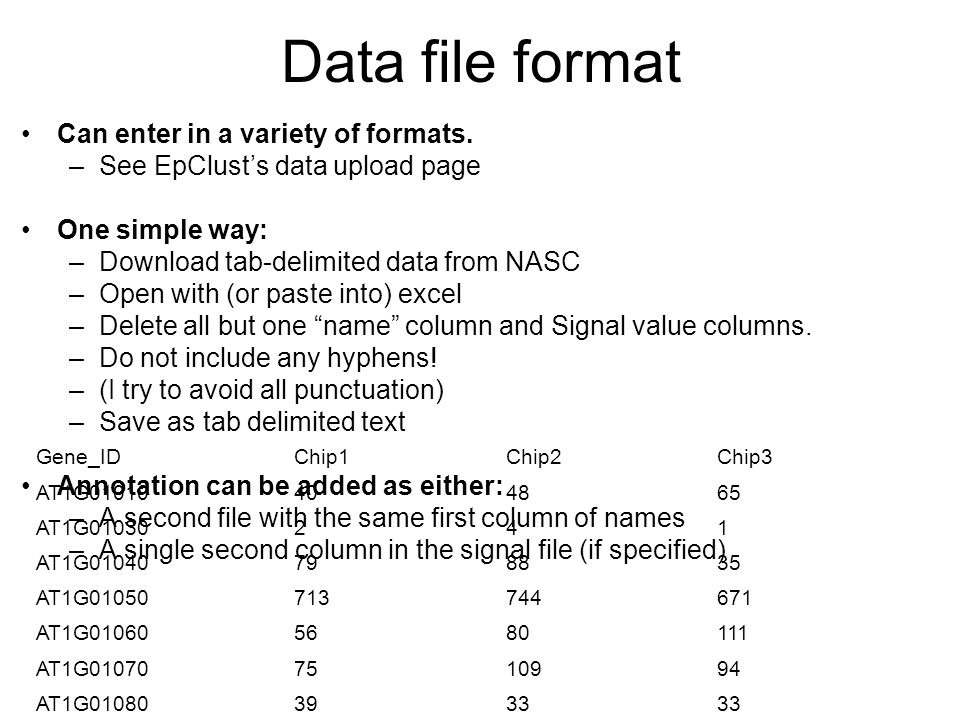 Data file format Can enter in a variety of formats.