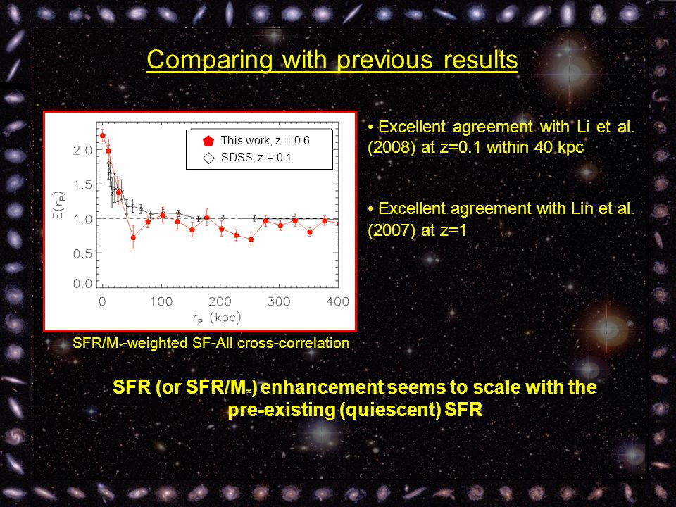 Comparing with previous results SFR/M * -weighted SF-All cross-correlation Excellent agreement with Li et al.