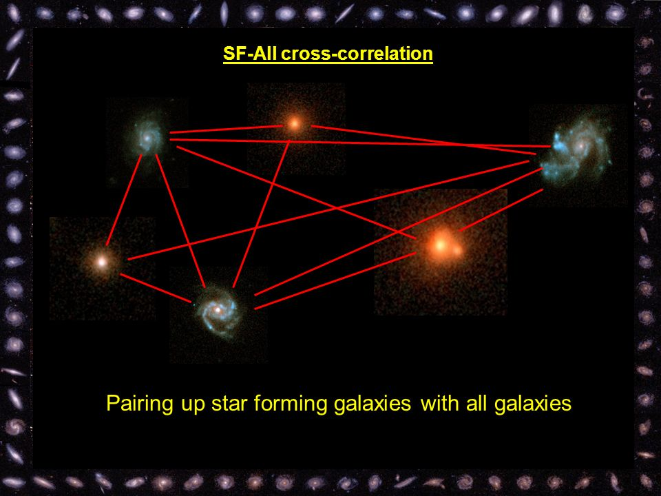 SF-All cross-correlation Pairing up star forming galaxies with all galaxies