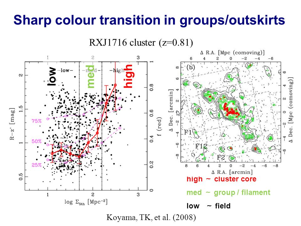 high med low high cluster core med group / filament low field Sharp colour transition in groups/outskirts RXJ1716 cluster (z=0.81) Koyama, TK, et al.