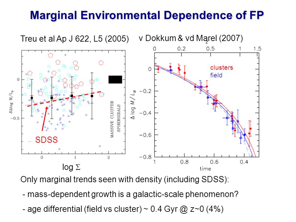 Treu et al Ap J 622, L5 (2005) v Dokkum & vd Marel (2007) Only marginal trends seen with density (including SDSS): - mass-dependent growth is a galactic-scale phenomenon.