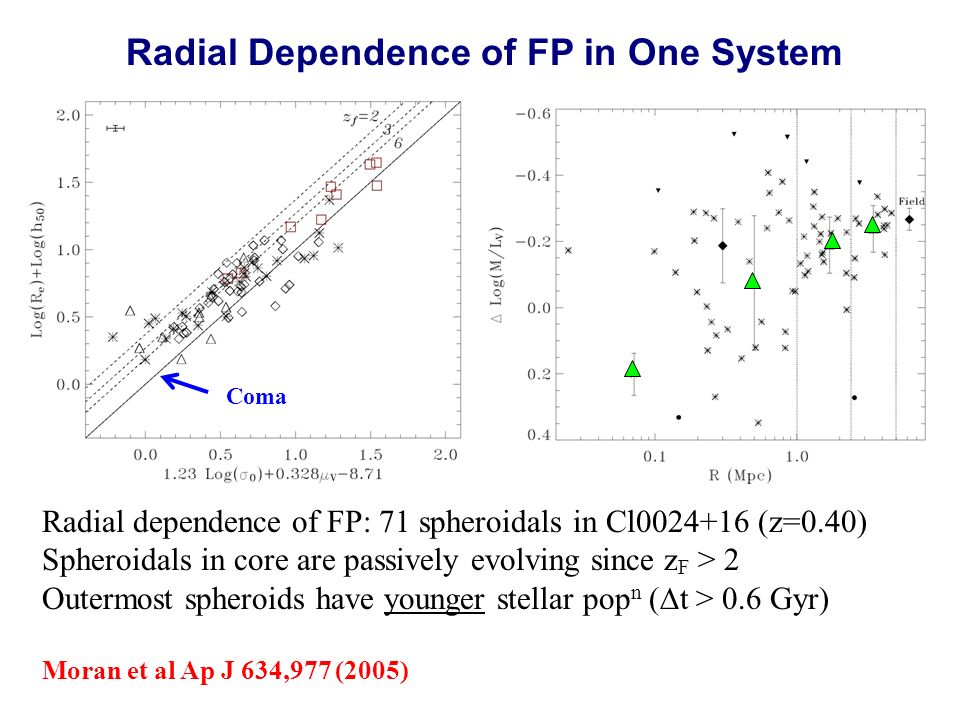 Radial Dependence of FP in One System Radial dependence of FP: 71 spheroidals in Cl0024+16 (z=0.40) Spheroidals in core are passively evolving since z F > 2 Outermost spheroids have younger stellar pop n ( t > 0.6 Gyr) Moran et al Ap J 634,977 (2005) Coma