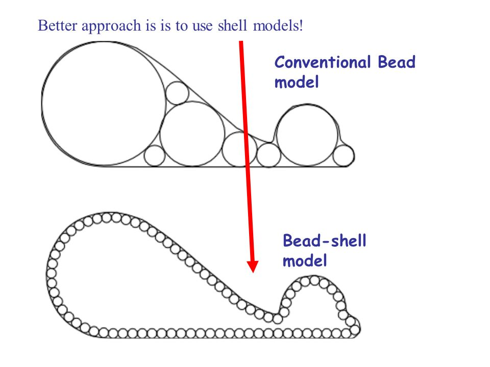 Conventional Bead model Bead-shell model Better approach is is to use shell models!