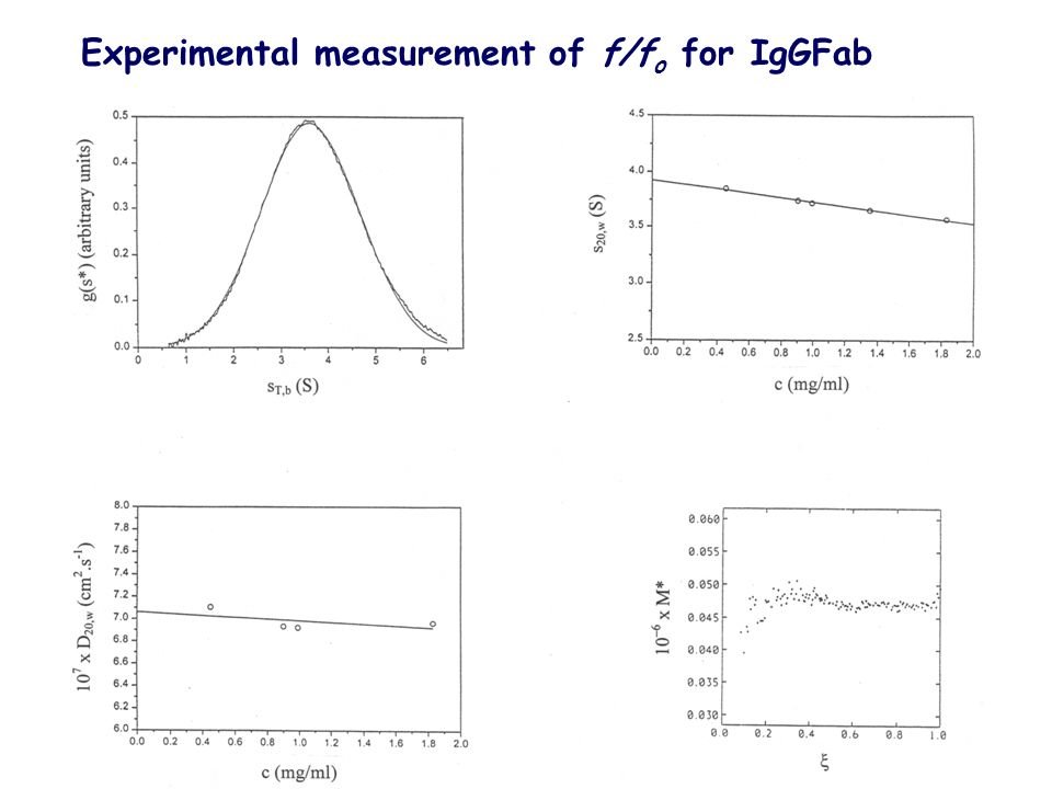 Experimental measurement of f/f o for IgGFab
