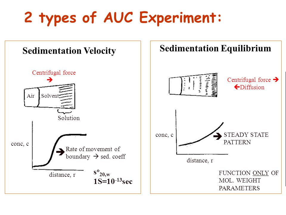 Sedimentation Velocity Sedimentation Equilibrium 2 types of AUC Experiment: Air Solvent Solution conc, c distance, r Rate of movement of boundary sed.