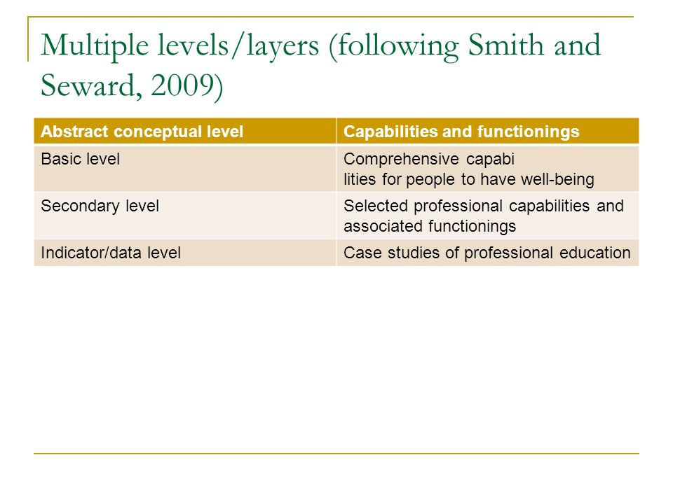 Multiple levels/layers (following Smith and Seward, 2009) Abstract conceptual levelCapabilities and functionings Basic levelComprehensive capabi lities for people to have well-being Secondary levelSelected professional capabilities and associated functionings Indicator/data levelCase studies of professional education