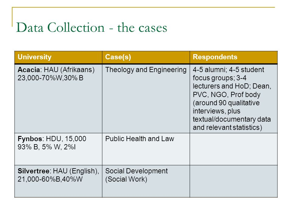 Data Collection - the cases UniversityCase(s)Respondents Acacia: HAU (Afrikaans) 23,000-70%W,30% B Theology and Engineering4-5 alumni; 4-5 student focus groups; 3-4 lecturers and HoD; Dean, PVC, NGO, Prof body (around 90 qualitative interviews, plus textual/documentary data and relevant statistics) Fynbos: HDU, 15,000 93% B, 5% W, 2%I Public Health and Law Silvertree: HAU (English), 21,000-60%B,40%W Social Development (Social Work)