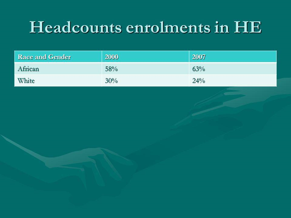 Headcounts enrolments in HE Race and Gender 20002007 African58%63% White30%24%