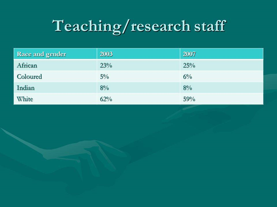 Teaching/research staff Race and gender 20032007 African23%25% Coloured5%6% Indian8%8% White62%59%