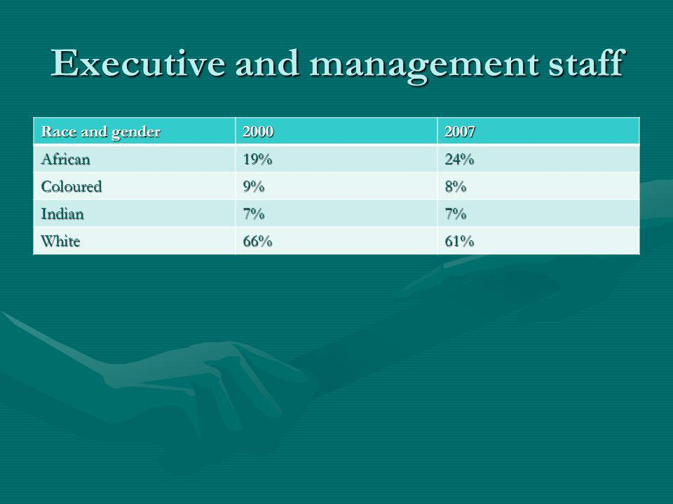 Executive and management staff Race and gender 20002007 African19%24% Coloured9%8% Indian7%7% White66%61%