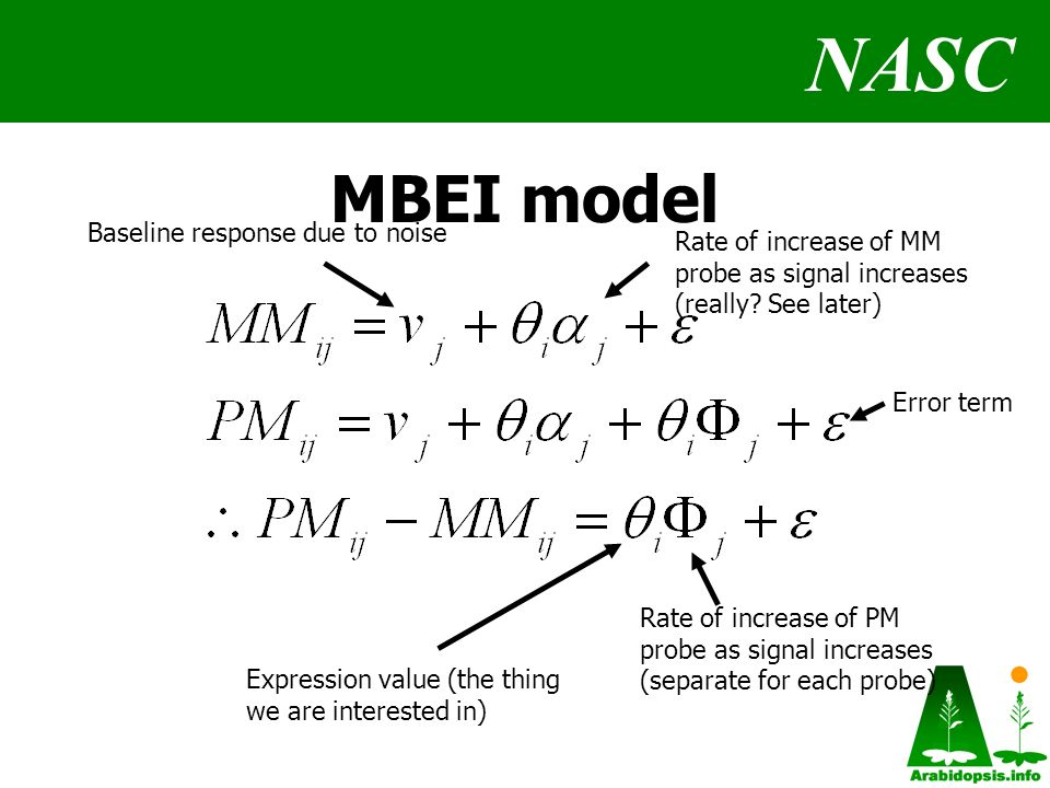 NASC MBEI model Baseline response due to noise Expression value (the thing we are interested in) Rate of increase of PM probe as signal increases (separate for each probe) Rate of increase of MM probe as signal increases (really.