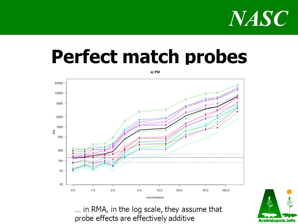 NASC Perfect match probes … in RMA, in the log scale, they assume that probe effects are effectively additive