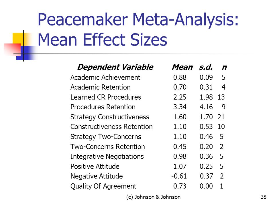 (c) Johnson & Johnson38 Peacemaker Meta-Analysis: Mean Effect Sizes Dependent Variable Academic Achievement Academic Retention Learned CR Procedures Procedures Retention Strategy Constructiveness Constructiveness Retention Strategy Two-Concerns Two-Concerns Retention Integrative Negotiations Positive Attitude Negative Attitude Quality Of Agreement Mean s.d.