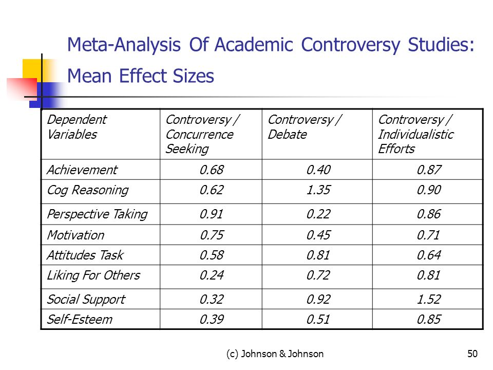 (c) Johnson & Johnson50 Meta-Analysis Of Academic Controversy Studies: Mean Effect Sizes Dependent Variables Controversy / Concurrence Seeking Controversy / Debate Controversy / Individualistic Efforts Achievement0.680.400.87 Cog Reasoning0.621.350.90 Perspective Taking0.910.220.86 Motivation0.750.450.71 Attitudes Task0.580.810.64 Liking For Others0.240.720.81 Social Support0.320.921.52 Self-Esteem0.390.510.85