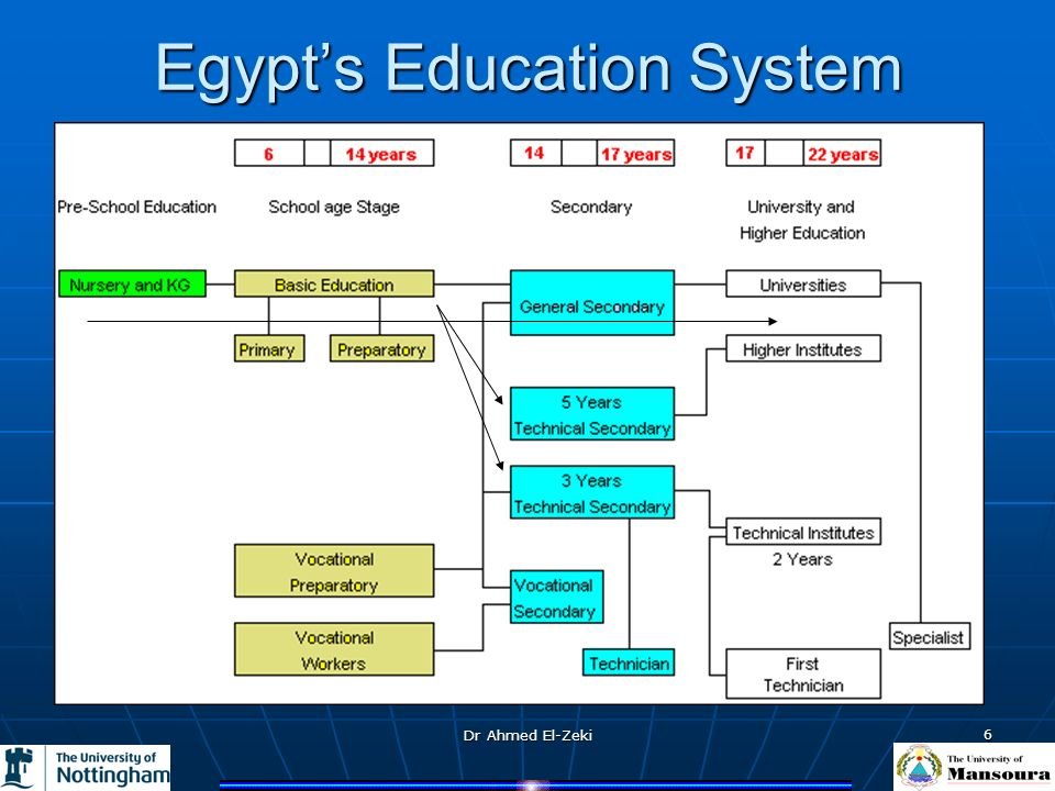Dr Ahmed El-Zeki 6 Egypts Education System
