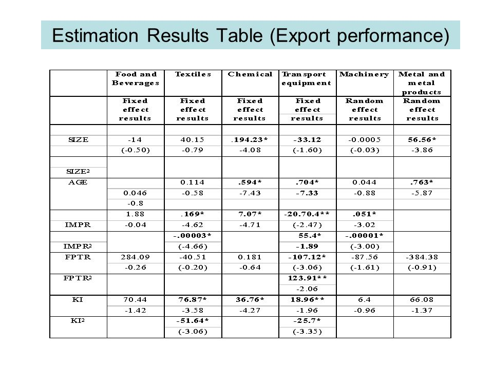 Estimation Results Table (Export performance)