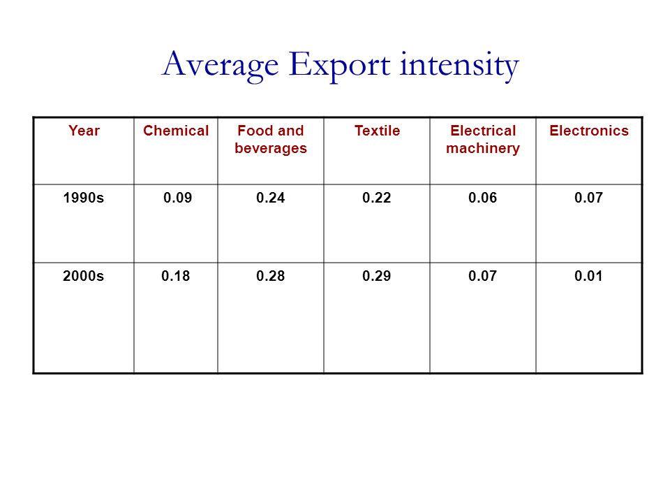 Average Export intensity YearChemicalFood and beverages TextileElectrical machinery Electronics 1990s 0.090.240.220.060.07 2000s0.180.280.290.070.01