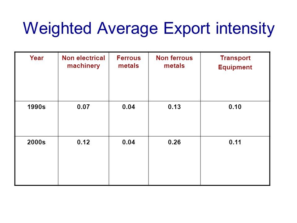 Weighted Average Export intensity YearNon electrical machinery Ferrous metals Non ferrous metals Transport Equipment 1990s0.070.040.130.10 2000s0.120.040.260.11