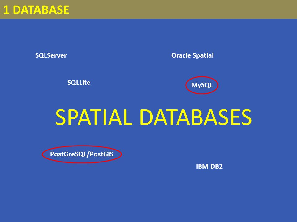 SQLServer 1 DATABASE SPATIAL DATABASES Oracle Spatial PostGreSQL/PostGIS SQLLite IBM DB2 MySQL
