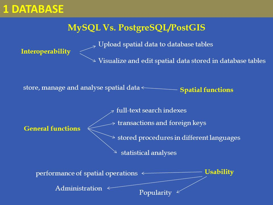 Interoperability MySQL Vs.