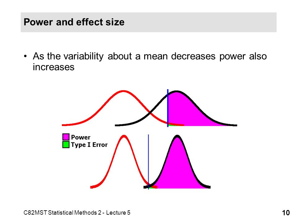 C82MST Statistical Methods 2 - Lecture 5 10 Power and effect size As the variability about a mean decreases power also increases