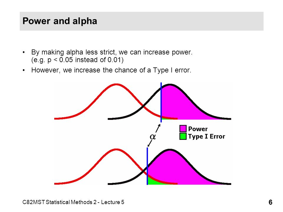 C82MST Statistical Methods 2 - Lecture 5 6 Power and alpha By making alpha less strict, we can increase power.
