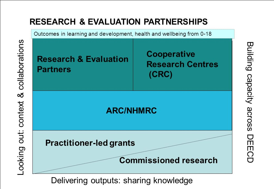 RESEARCH & EVALUATION PARTNERSHIPS Research & Evaluation Partners Cooperative Research Centres (CRC) ARC/NHMRC Practitioner-led grants Commissioned research Building capacity across DEECD Looking out: context & collaborations Delivering outputs: sharing knowledge Outcomes in learning and development, health and wellbeing from 0-18