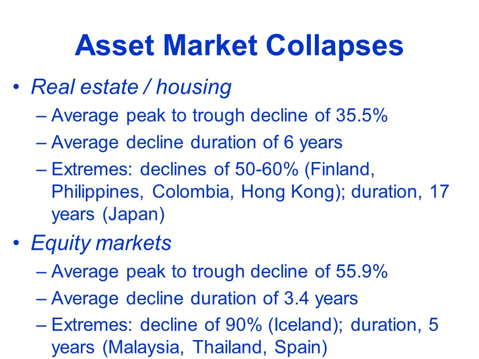 Asset Market Collapses Real estate / housing –Average peak to trough decline of 35.5% –Average decline duration of 6 years –Extremes: declines of 50-60% (Finland, Philippines, Colombia, Hong Kong); duration, 17 years (Japan) Equity markets –Average peak to trough decline of 55.9% –Average decline duration of 3.4 years –Extremes: decline of 90% (Iceland); duration, 5 years (Malaysia, Thailand, Spain)