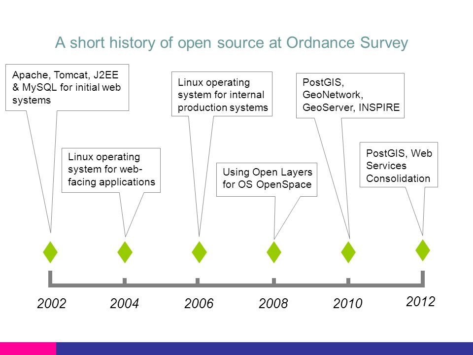 A short history of open source at Ordnance Survey Apache, Tomcat, J2EE & MySQL for initial web systems Linux operating system for web- facing applications Linux operating system for internal production systems Using Open Layers for OS OpenSpace PostGIS, GeoNetwork, GeoServer, INSPIRE PostGIS, Web Services Consolidation 2002 2012 2004200620082010